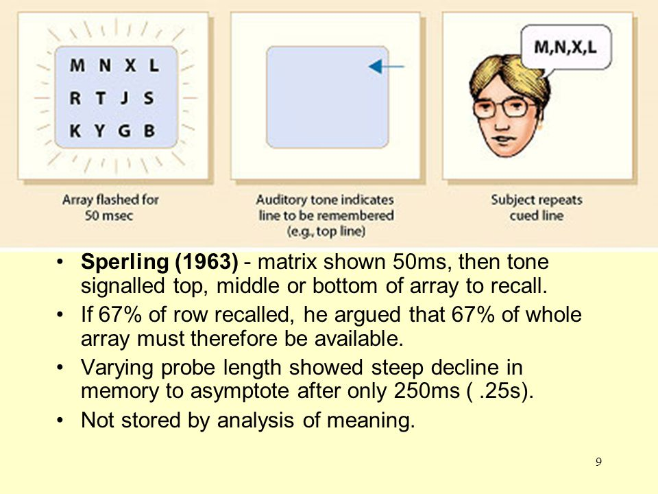 9 Sperling Sperling (1963) - matrix shown 50ms, then tone signalled top, middle or bottom of array to recall. If 67% of row recalled, he argued that 6