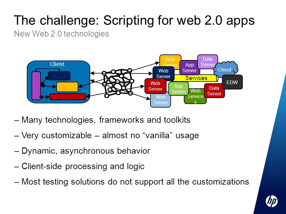 –Many technologies, frameworks and toolkits –Very customizable – almost no vanilla usage –Dynamic, asynchronous behavior –Client-side processing and logic –Most testing solutions do not support all the customizations New Web 2.0 technologies The challenge: Scripting for web 2.0 apps Services Web Server Web Service s Web Server App Server Data Server Networks Data Server Cloud App Server EDW Client
