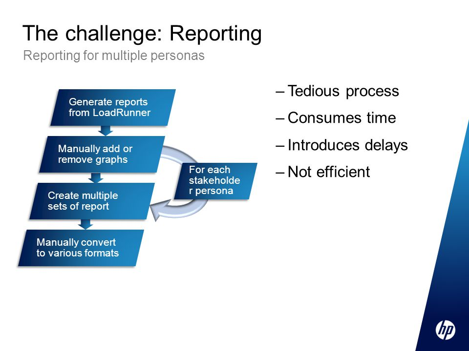 –Tedious process –Consumes time –Introduces delays –Not efficient Reporting for multiple personas The challenge: Reporting Generate reports from LoadRunner Manually add or remove graphs Create multiple sets of report Manually convert to various formats For each stakeholde r persona