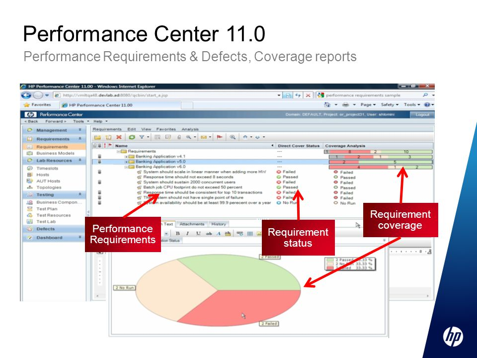 Performance Requirements & Defects, Coverage reports Performance Center 11.0 Performance Requirements Requirement status Requirement coverage