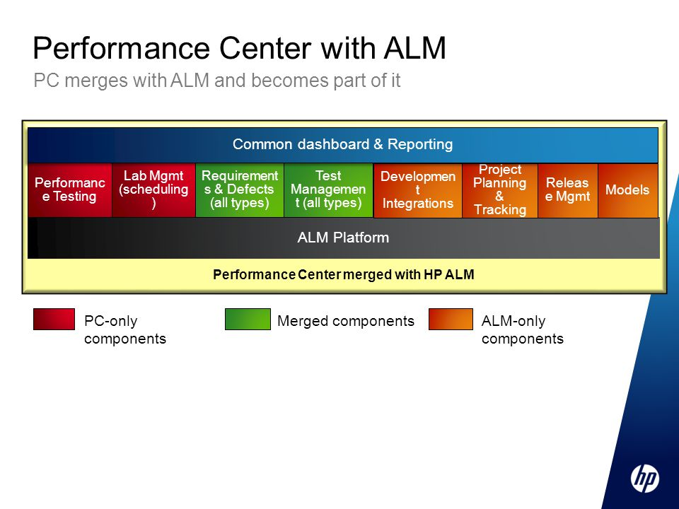 PC merges with ALM and becomes part of it Performance Center with ALM PC-only components Merged componentsALM-only components Performance Center merged with HP ALM ALM Platform Performanc e Testing Lab Mgmt (scheduling ) Requirement s & Defects (all types) Test Managemen t (all types) Developmen t Integrations Project Planning & Tracking Common dashboard & Reporting Releas e Mgmt Models