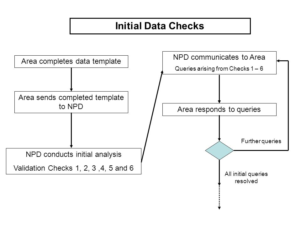 Area completes data template Area sends completed template to NPD NPD conducts initial analysis Validation Checks 1, 2, 3,4, 5 and 6 Initial Data Checks Area responds to queries Further queries All initial queries resolved NPD communicates to Area Queries arising from Checks 1 – 6