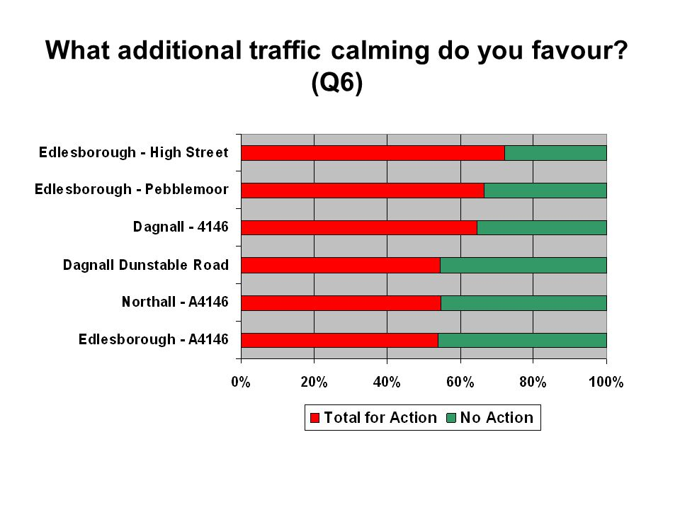 What additional traffic calming do you favour (Q6)