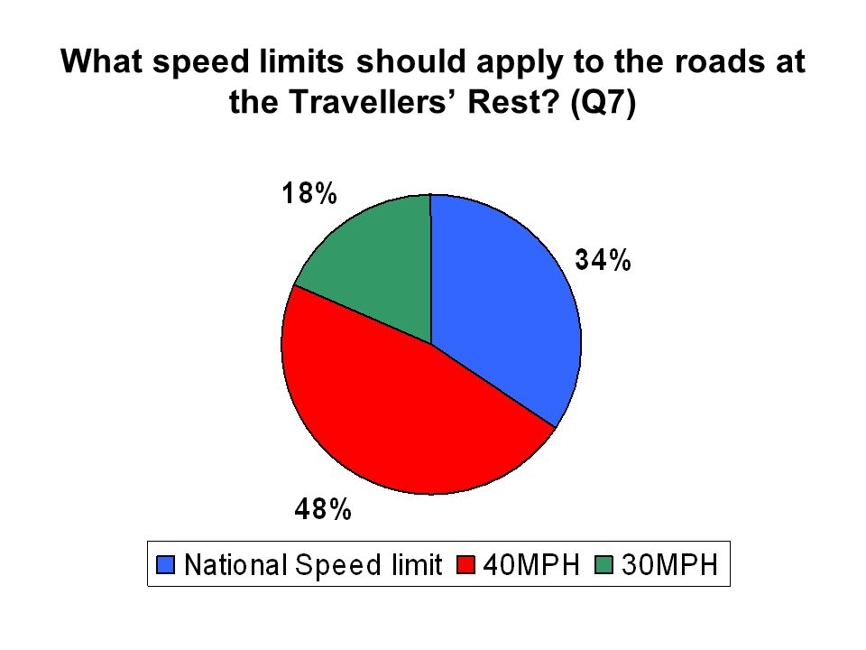 What speed limits should apply to the roads at the Travellers' Rest (Q7)