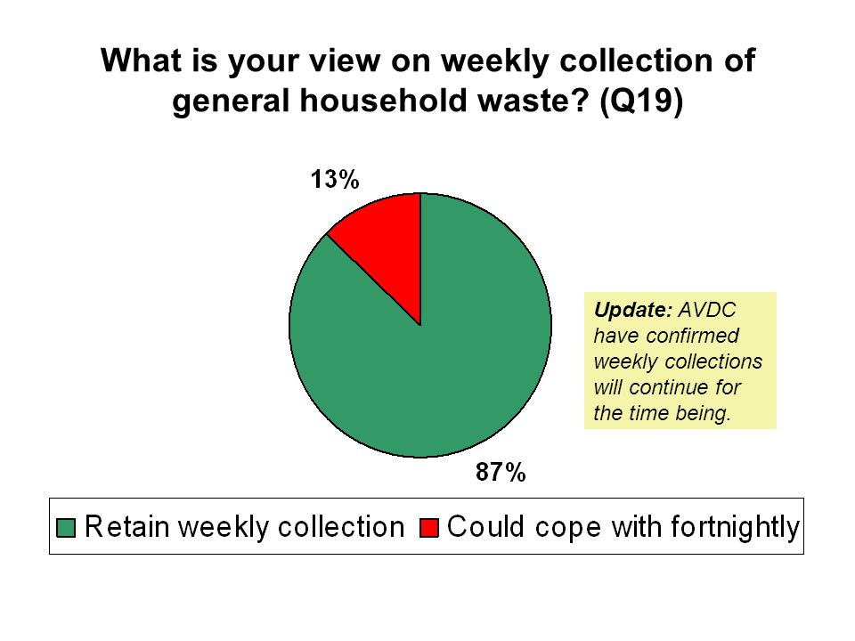 What is your view on weekly collection of general household waste.