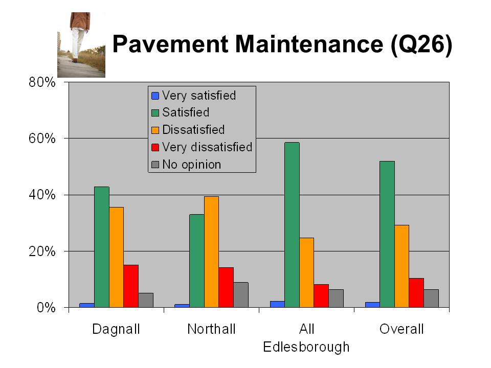 Pavement Maintenance (Q26)