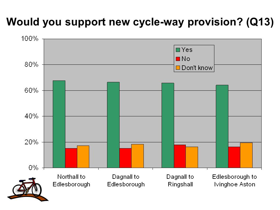 Would you support new cycle-way provision (Q13)