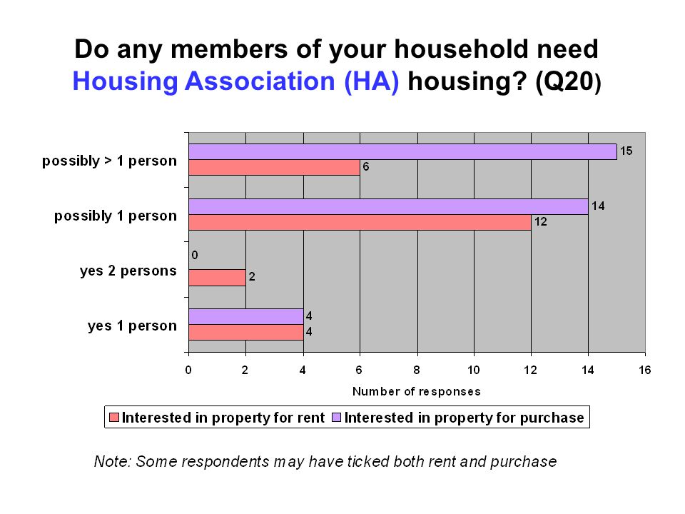 Do any members of your household need Housing Association (HA) housing (Q20 )