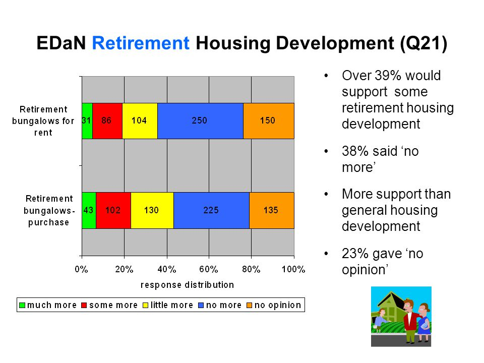 EDaN Retirement Housing Development (Q21) Over 39% would support some retirement housing development 38% said 'no more' More support than general housing development 23% gave 'no opinion'