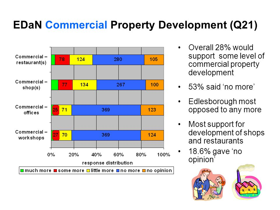 EDaN Commercial Property Development (Q21) Overall 28% would support some level of commercial property development 53% said 'no more' Edlesborough most opposed to any more Most support for development of shops and restaurants 18.6% gave 'no opinion'