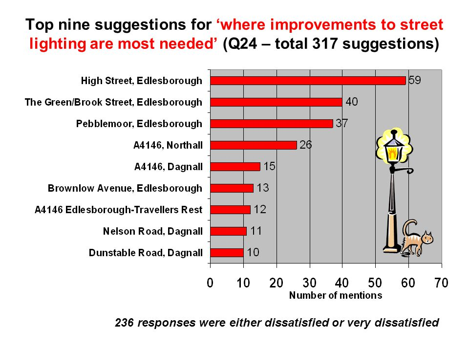 Top nine suggestions for 'where improvements to street lighting are most needed' (Q24 – total 317 suggestions) 236 responses were either dissatisfied or very dissatisfied