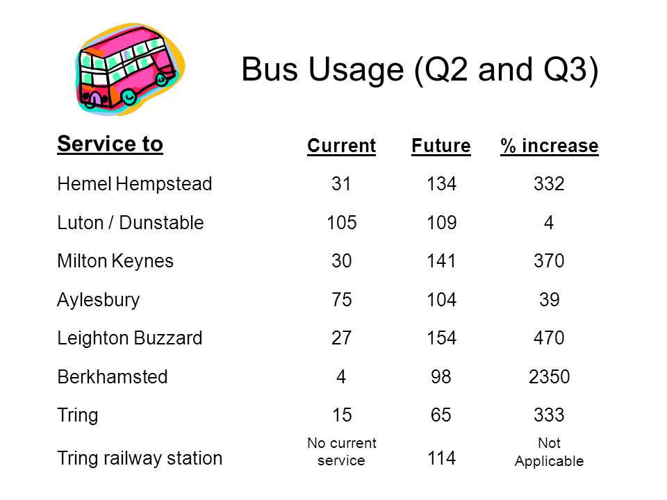Bus Usage (Q2 and Q3) Service to CurrentFuture% increase Hemel Hempstead31134332 Luton / Dunstable1051094 Milton Keynes30141370 Aylesbury7510439 Leighton Buzzard27154470 Berkhamsted4982350 Tring1565333 Tring railway station No current service 114 Not Applicable
