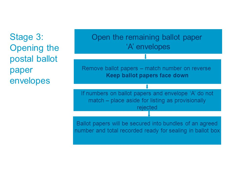 Stage 3: Opening the postal ballot paper envelopes Open the remaining ballot paper 'A' envelopes Remove ballot papers – match number on reverse Keep ballot papers face down If numbers on ballot papers and envelope 'A' do not match – place aside for listing as provisionally rejected Ballot papers will be secured into bundles of an agreed number and total recorded ready for sealing in ballot box
