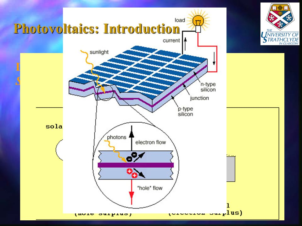 Direct conversion of solar radiation into electricity.