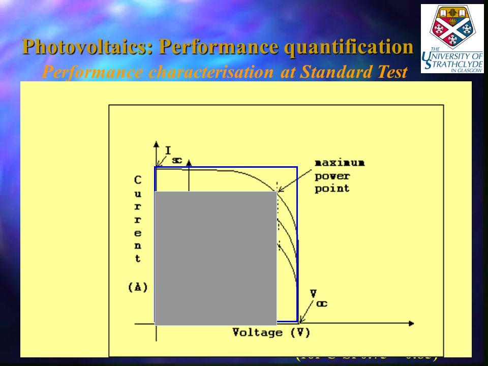 Photovoltaics: Performance quantification Performance characterisation at Standard Test Conditions (STC) G = 1000 W/m 2 T cell = 25°C Record: I sc V oc I max &V max Maximum Power (P max ) P max = I max * V max Fill Factor (FF) FF =I max * V max I sc * V oc (for C-Si 0.75 – 0.85)
