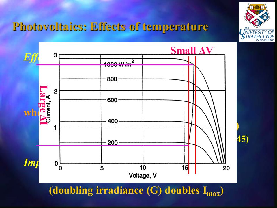 Photovoltaics: Effects of temperature Effects of Temperature P out  1/T P max = P max(Tref) [ 1 - P p (T - T ref ) ] where: P p = P max temperature coefficient (%/  C) (for C-Si 0.3 – 0.45) Impact of Irradiance I  G (doubling irradiance (G) doubles I max ) Small ΔV Large Δ I