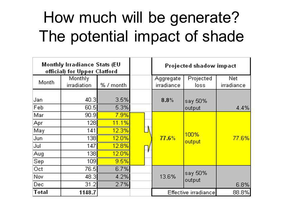 How much will be generate The potential impact of shade