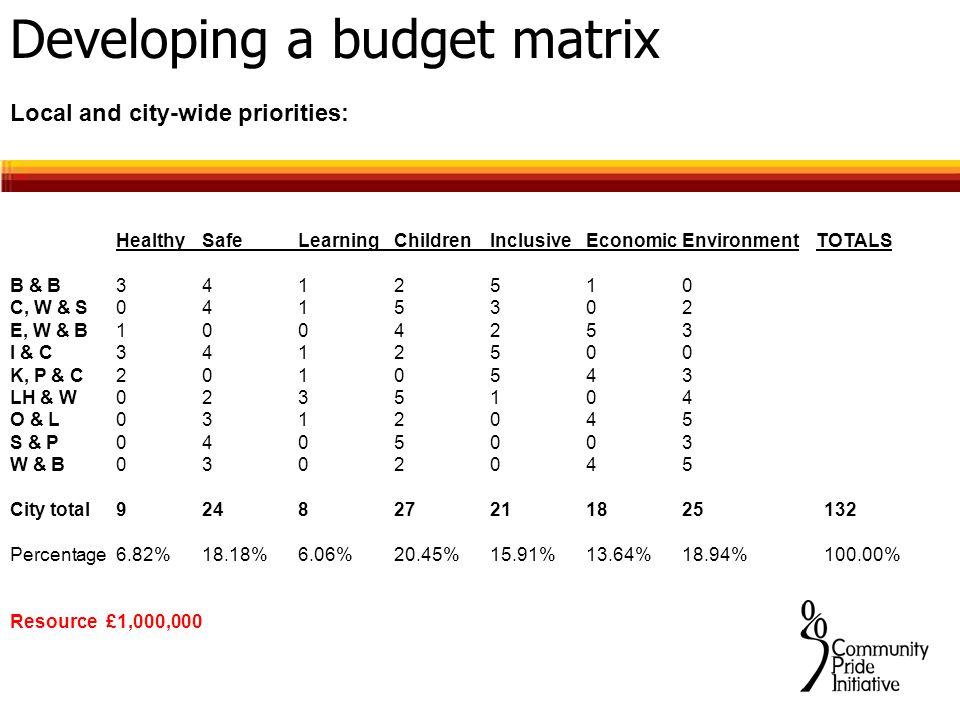 Developing a budget matrix Local and city-wide priorities: HealthySafeLearningChildrenInclusiveEconomicEnvironment TOTALS B & B 3412510 C, W & S 0415302 E, W & B 1004253 I & C 3412500 K, P & C 2010543 LH & W 0235104 O & L 0312045 S & P 0405003 W & B 0302045 City total 924827211825 132 Percentage 6.82%18.18%6.06%20.45%15.91%13.64%18.94% 100.00% Resource£1,000,000
