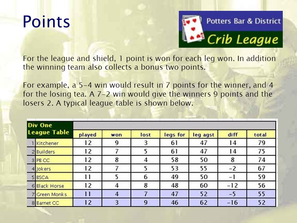 Points For the league and shield, 1 point is won for each leg won.