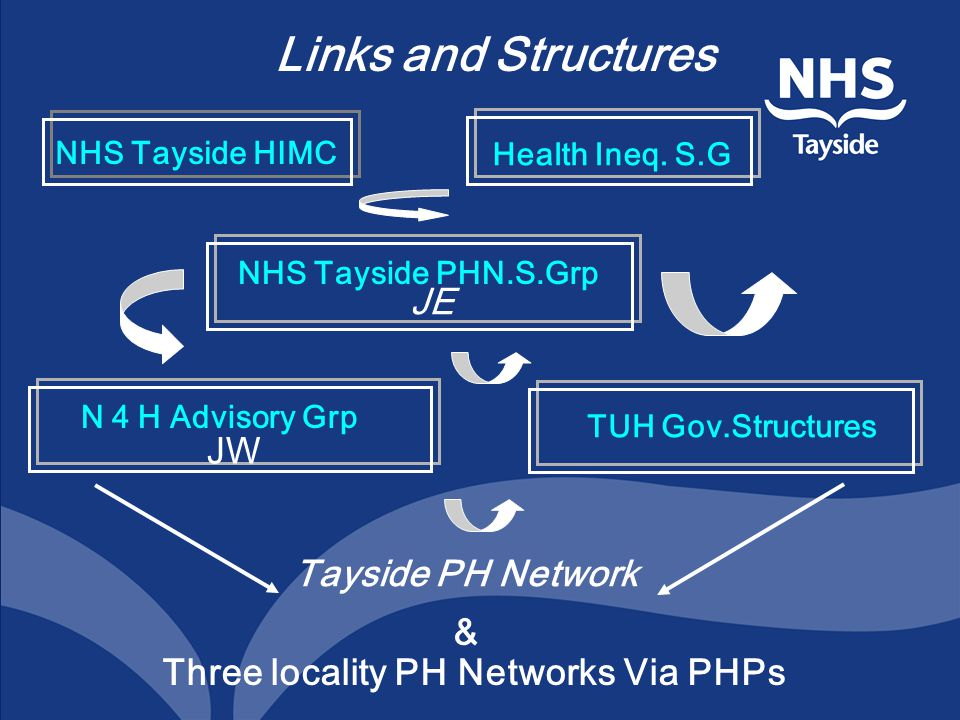 Links and Structures NHS Tayside HIMC Health Ineq. S.G NHS Tayside PHN.S.Grp JE N 4 H Advisory Grp JW TUH Gov.Structures Tayside PH Network Three loca