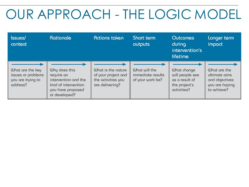 OUR APPROACH - THE LOGIC MODEL