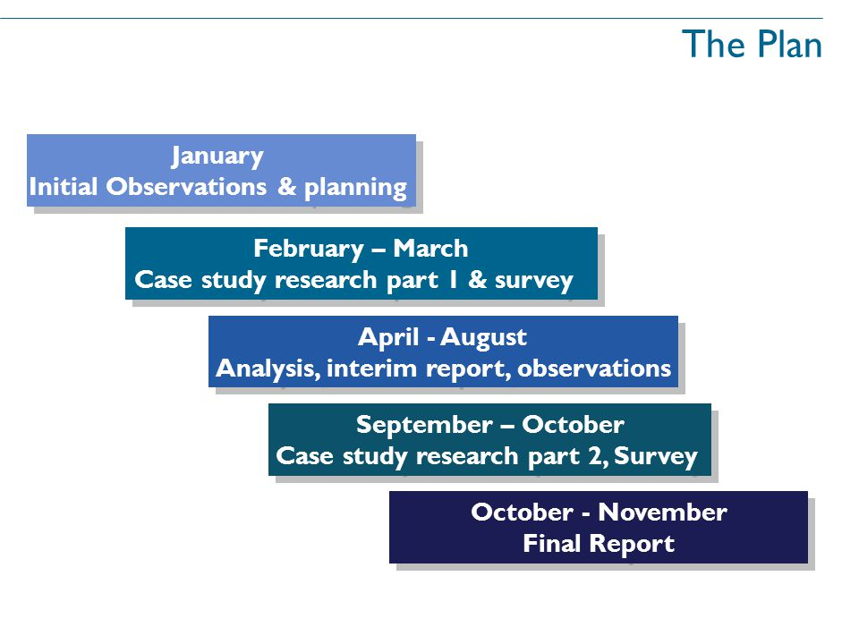 The Plan January Initial Observations & planning January Initial Observations & planning February – March Case study research part 1 & survey February – March Case study research part 1 & survey April - August Analysis, interim report, observations April - August Analysis, interim report, observations September – October Case study research part 2, Survey September – October Case study research part 2, Survey October - November Final Report October - November Final Report