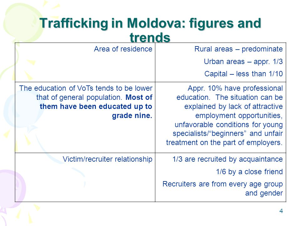 4 Trafficking in Moldova: figures and trends Area of residenceRural areas – predominate Urban areas – appr.