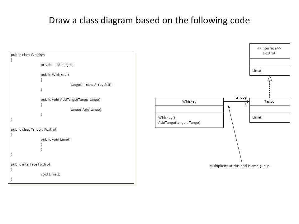 Draw a class diagram based on the following code public class Whiskey { private IList tangos; public Whiskey() { tangos = new ArrayList(); } public void AddTango(Tango tango) { tangos.Add(tango); } public class Tango : Foxtrot { public void Lima() { } public interface Foxtrot { void Lima(); } public class Whiskey { private IList tangos; public Whiskey() { tangos = new ArrayList(); } public void AddTango(Tango tango) { tangos.Add(tango); } public class Tango : Foxtrot { public void Lima() { } public interface Foxtrot { void Lima(); } Whiskey Whiskey() AddTango(tango : Tango) Tango Lima() * tangos > Foxtrot Lima() Multiplicity at this end is ambiguous
