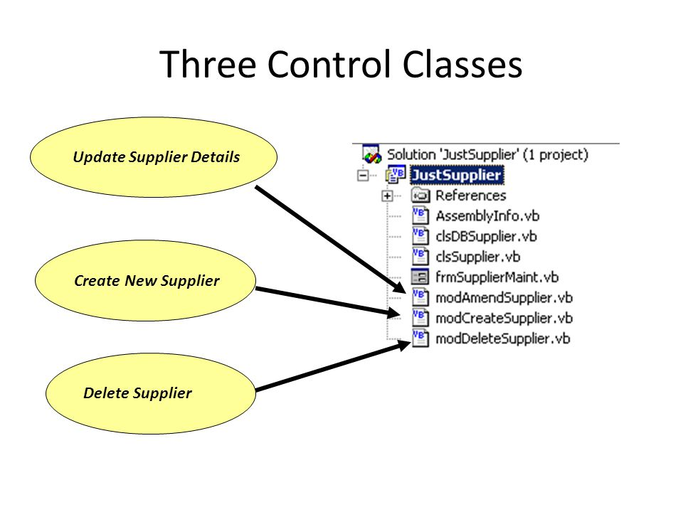 Three Control Classes Create New Supplier Delete Supplier Update Supplier Details