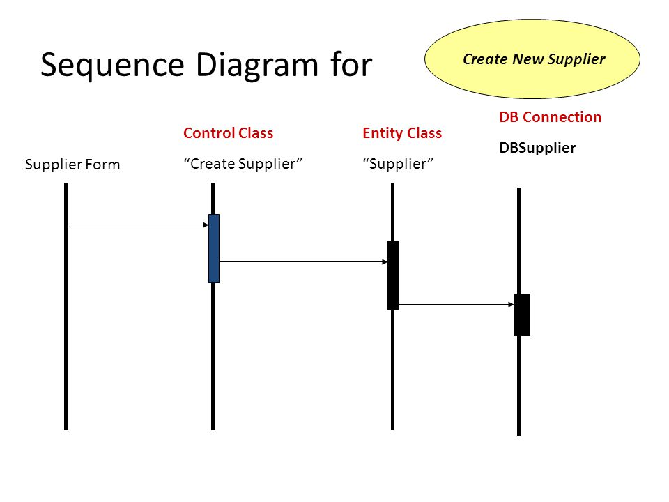 Sequence Diagram for Create New Supplier Supplier Form Control Class Create Supplier Entity Class Supplier DB Connection DBSupplier