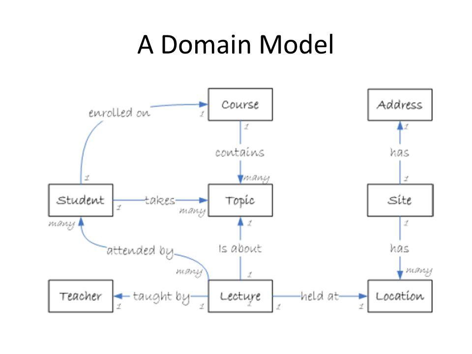 A Domain Model
