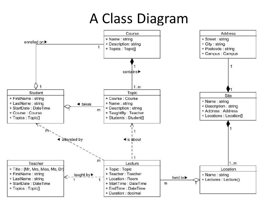 A Class Diagram