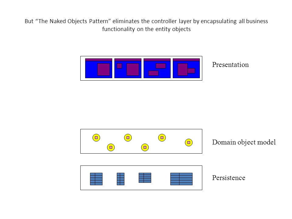 But The Naked Objects Pattern eliminates the controller layer by encapsulating all business functionality on the entity objects Presentation Application, Process or Use-case controller Domain object model Persistence