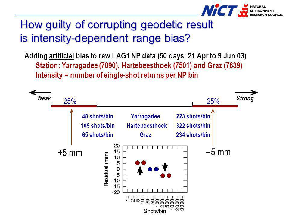 How guilty of corrupting geodetic result is intensity-dependent range bias? Adding artificial bias to raw LAG1 NP data (50 days: 21 Apr to 9 Jun 03) S