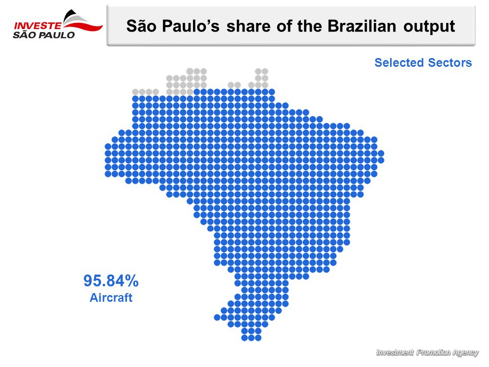 São Paulo's share of the Brazilian output 33,52% Petroleum products 36,76% Biofuels 47,77% Chemicals 55,28% Machinery and equipment 58,13% Electronic components 58,34% Computer equipment and peripherals 60% Communications equipment 67.83% Manufacture of pharmaceutical chemicals and pharmaceuticals 72.92% Electromedical and electrotherapeutic apparatus and equipment of irradiation 95.84% Aircraft Selected Sectors