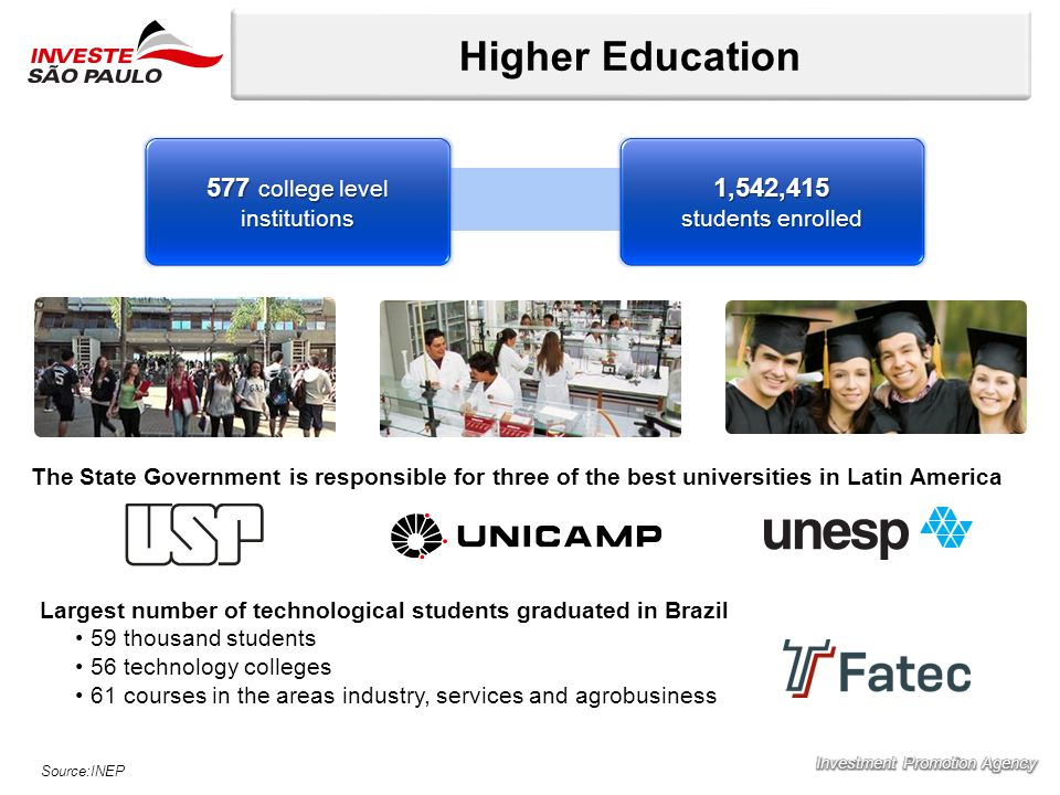 Higher Education Source:INEP 577 college level institutions 1,542,415 students enrolled The State Government is responsible for three of the best universities in Latin America Largest number of technological students graduated in Brazil 59 thousand students 56 technology colleges 61 courses in the areas industry, services and agrobusiness