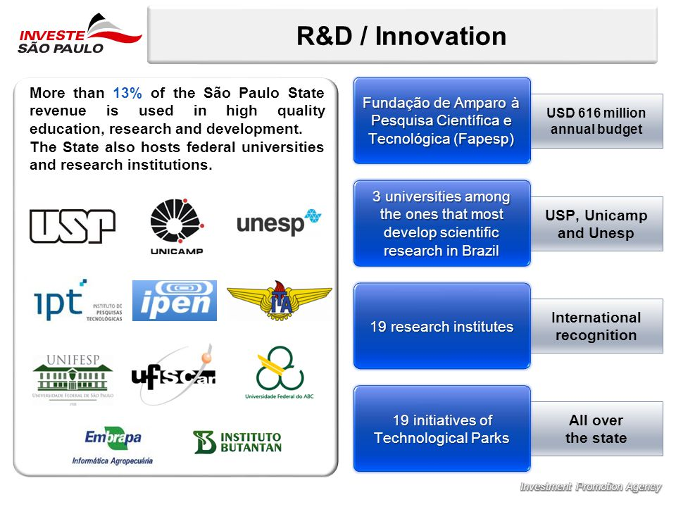 R&D / Innovation USP, Unicamp and Unesp International recognition All over the state USD 616 million annual budget Fundação de Amparo à Pesquisa Científica e Tecnológica (Fapesp) 3 universities among the ones that most develop scientific research in Brazil 19 research institutes 19 initiatives of Technological Parks More than 13% of the São Paulo State revenue is used in high quality education, research and development.