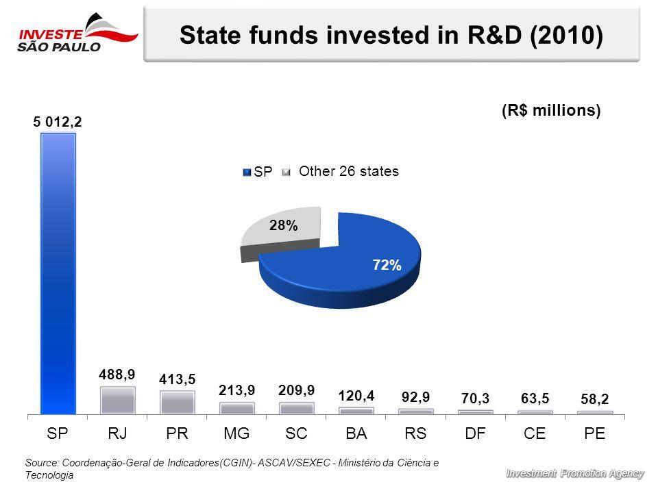 State funds invested in R&D (2010) Source: Coordenação-Geral de Indicadores(CGIN)- ASCAV/SEXEC - Ministério da Ciência e Tecnologia (R$ millions)