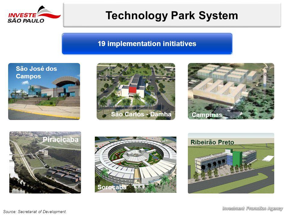Technology Park System Source: Secretariat of Development.