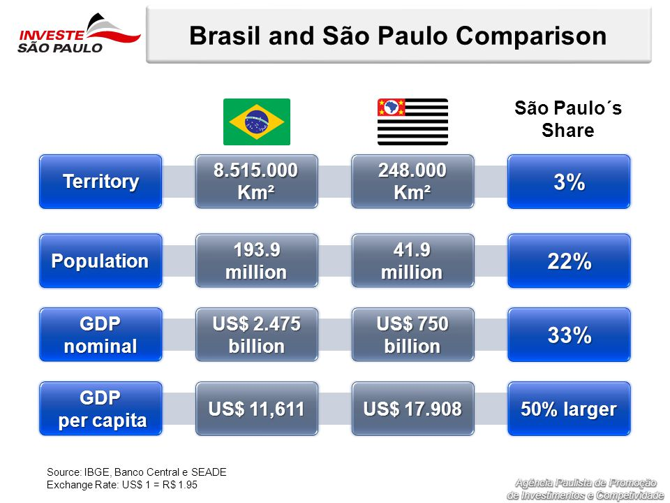 Brasil and São Paulo Comparison 8.515.000 Km² Territory 3% 248.000 Km² 193.9millionPopulation22%41.9million US$ 2.475 billion GDP nominal 33% US$ 750 billion US$ 11,611 GDP per capita per capita 50% larger US$ 17.908 São Paulo´s Share Source: IBGE, Banco Central e SEADE Exchange Rate: US$ 1 = R$ 1.95