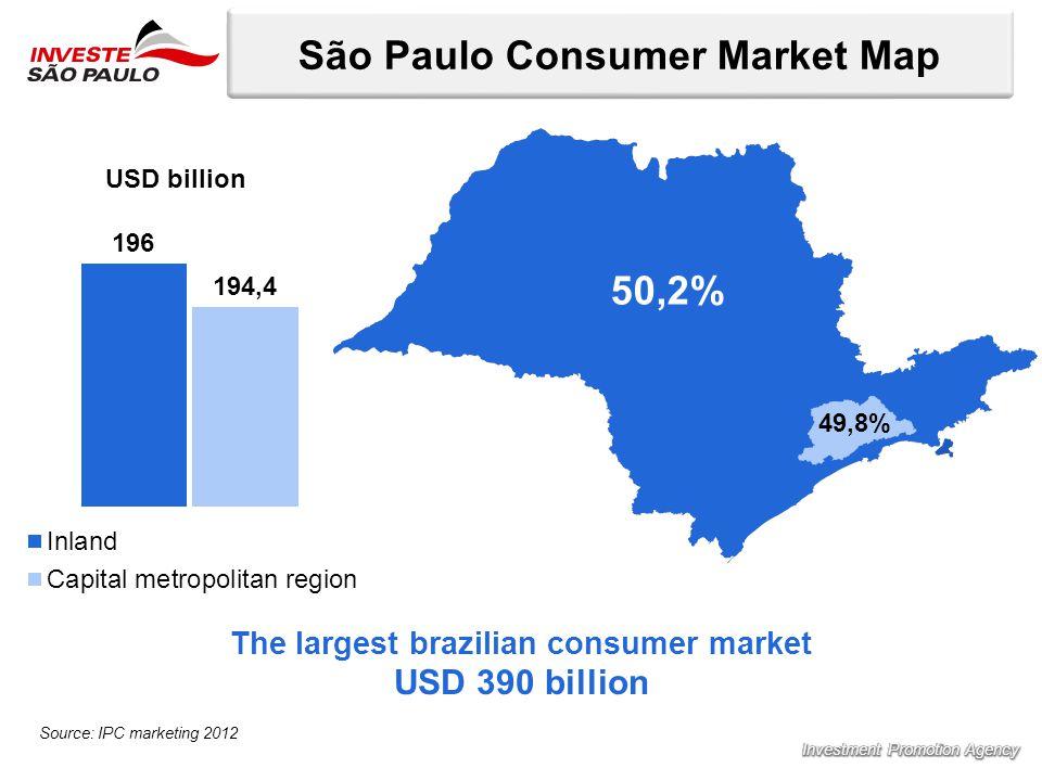 São Paulo Consumer Market Map Source: IPC marketing 2012 USD billion 50,2% 49,8% The largest brazilian consumer market USD 390 billion