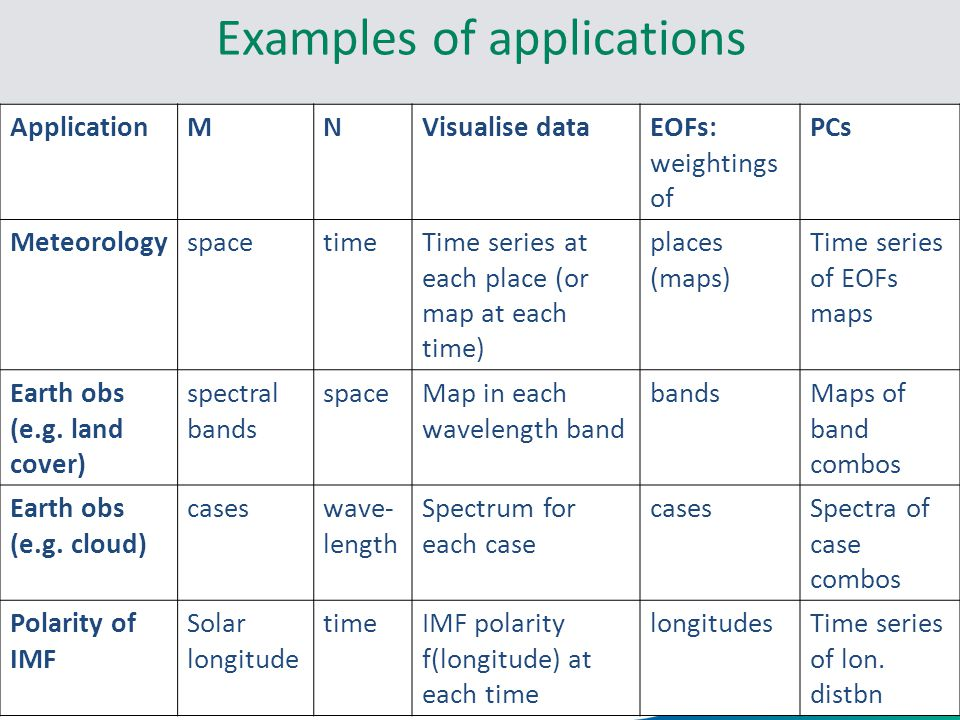 Examples of applications 11 Nov 2013 ApplicationMNVisualise dataEOFs: weightings of PCs MeteorologyspacetimeTime series at each place (or map at each time) places (maps) Time series of EOFs maps Earth obs (e.g.