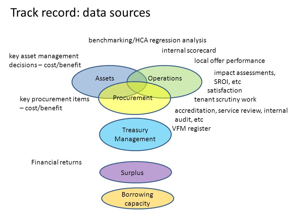 Track record: data sources AssetsOperations Procurement Treasury Management Surplus Borrowing capacity benchmarking/HCA regression analysis internal scorecard local offer performance tenant scrutiny work accreditation, service review, internal audit, etc satisfaction key asset management decisions – cost/benefit key procurement items – cost/benefit VFM register Financial returns impact assessments, SROI, etc