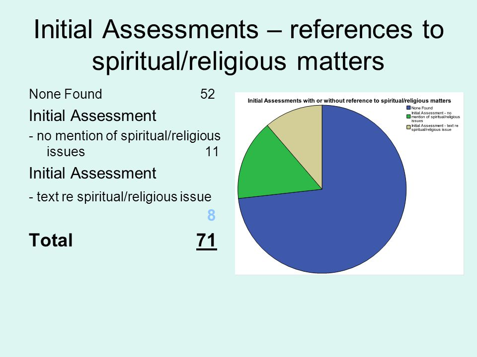 Initial Assessments – references to spiritual/religious matters None Found 52 Initial Assessment - no mention of spiritual/religious issues 11 Initial Assessment - text re spiritual/religious issue 8 Total 71