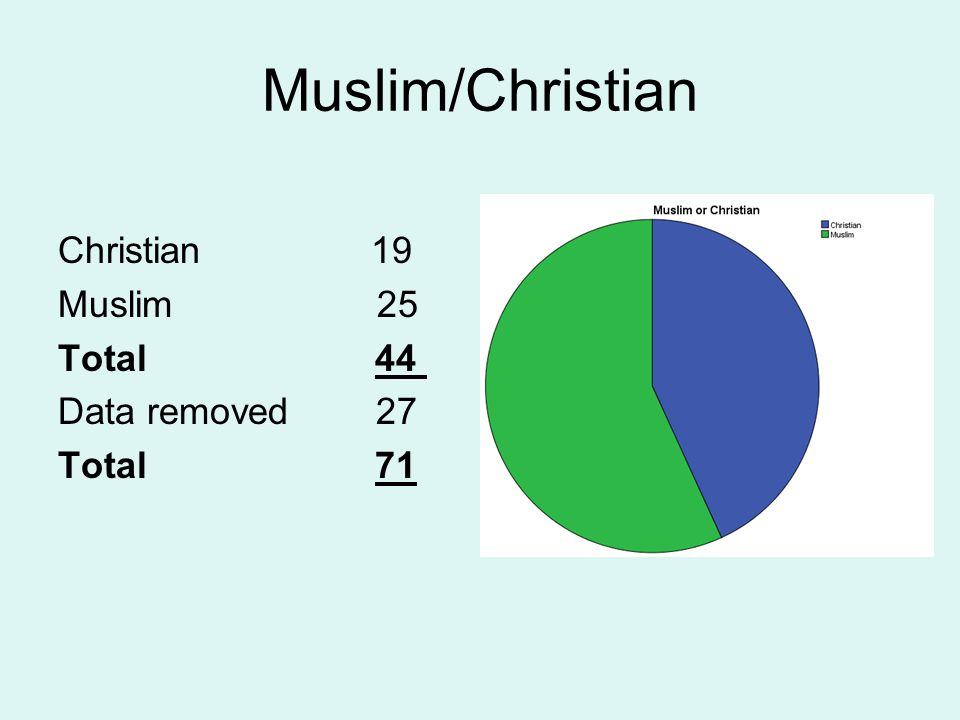 Muslim/Christian Christian 19 Muslim 25 Total 44 Data removed 27 Total 71