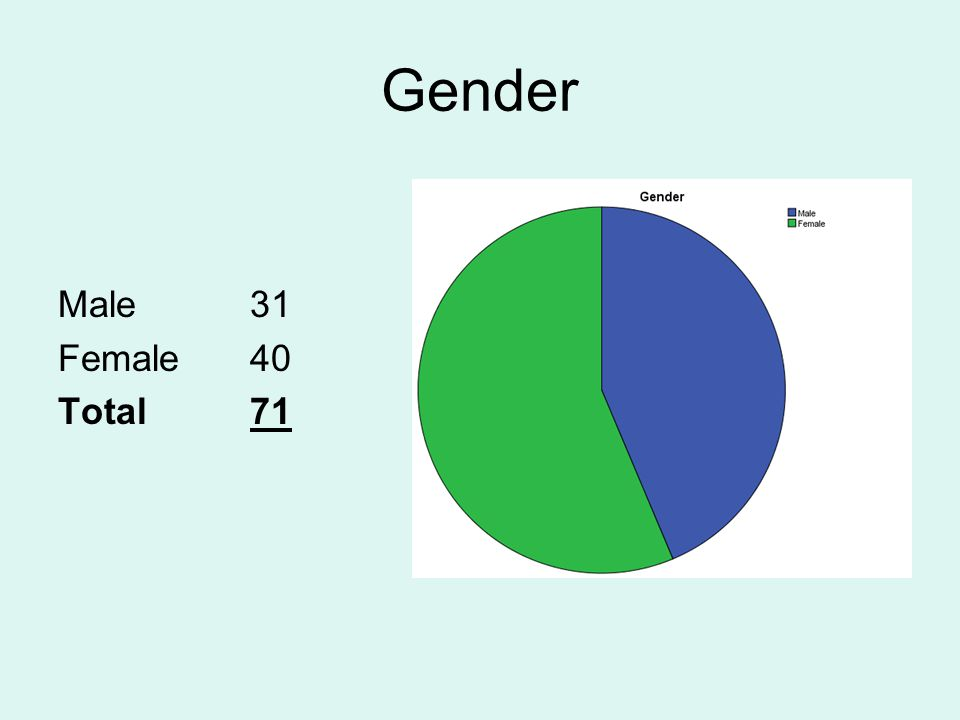 Gender Male31 Female40 Total71
