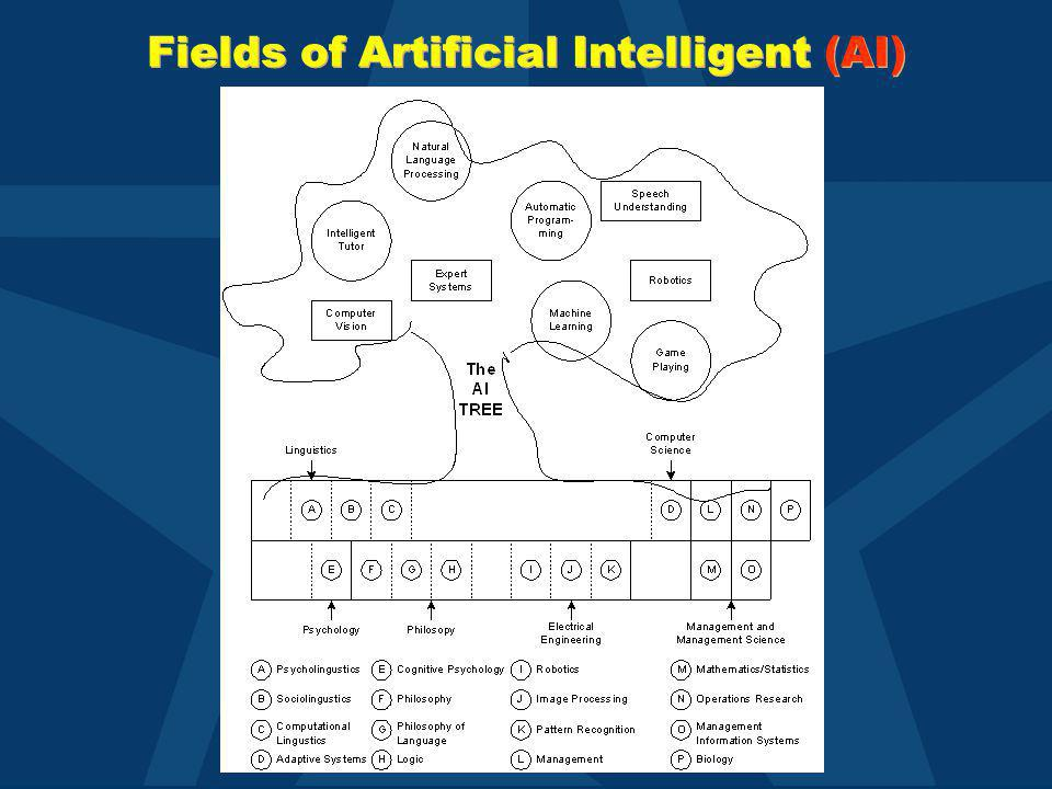 Fields of Artificial Intelligent (AI)