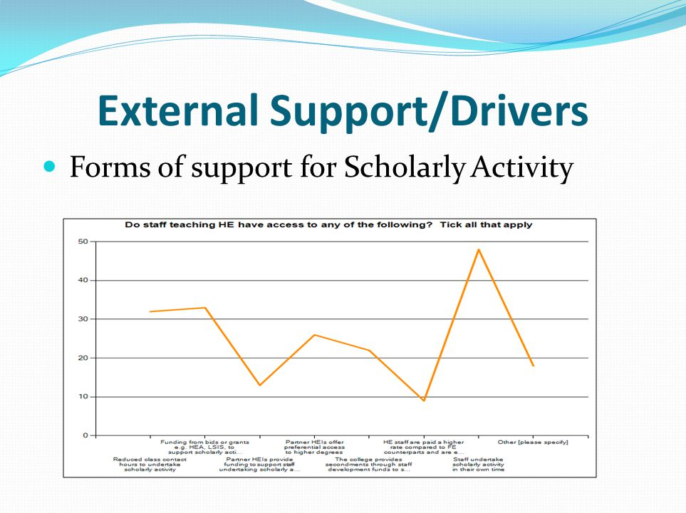 External Support/Drivers Forms of support for Scholarly Activity