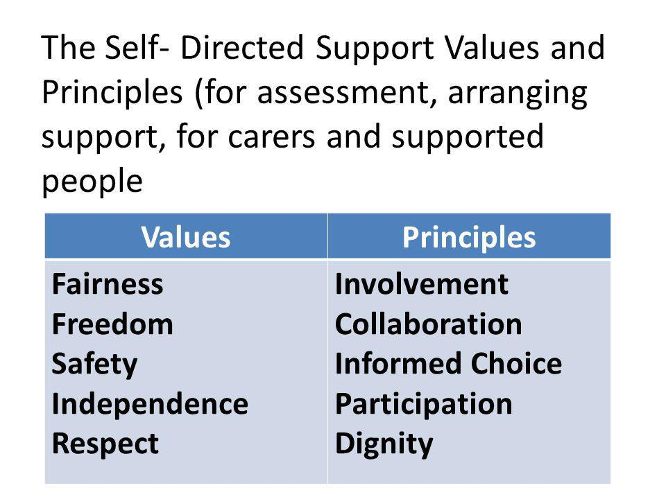 ValuesPrinciples Fairness Freedom Safety Independence Respect Involvement Collaboration Informed Choice Participation Dignity The Self- Directed Support Values and Principles (for assessment, arranging support, for carers and supported people