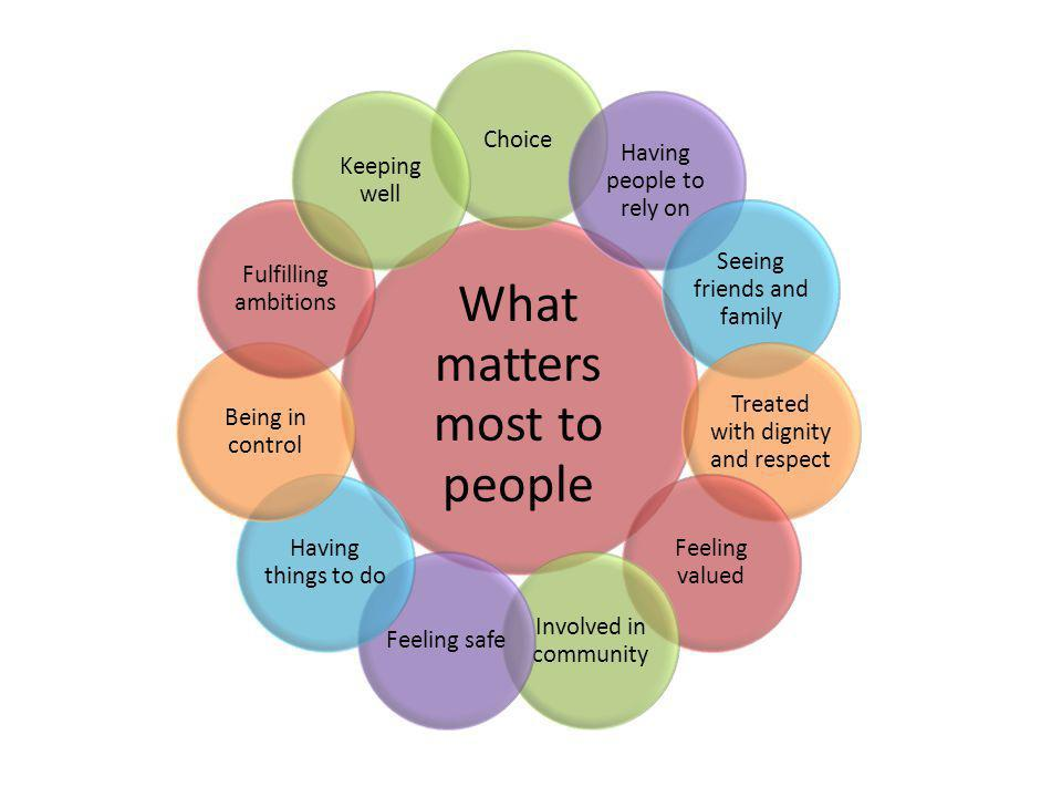 What matters most to people Choice Having people to rely on Seeing friends and family Treated with dignity and respect Feeling valued Involved in community Feeling safe Having things to do Being in control Fulfilling ambitions Keeping well